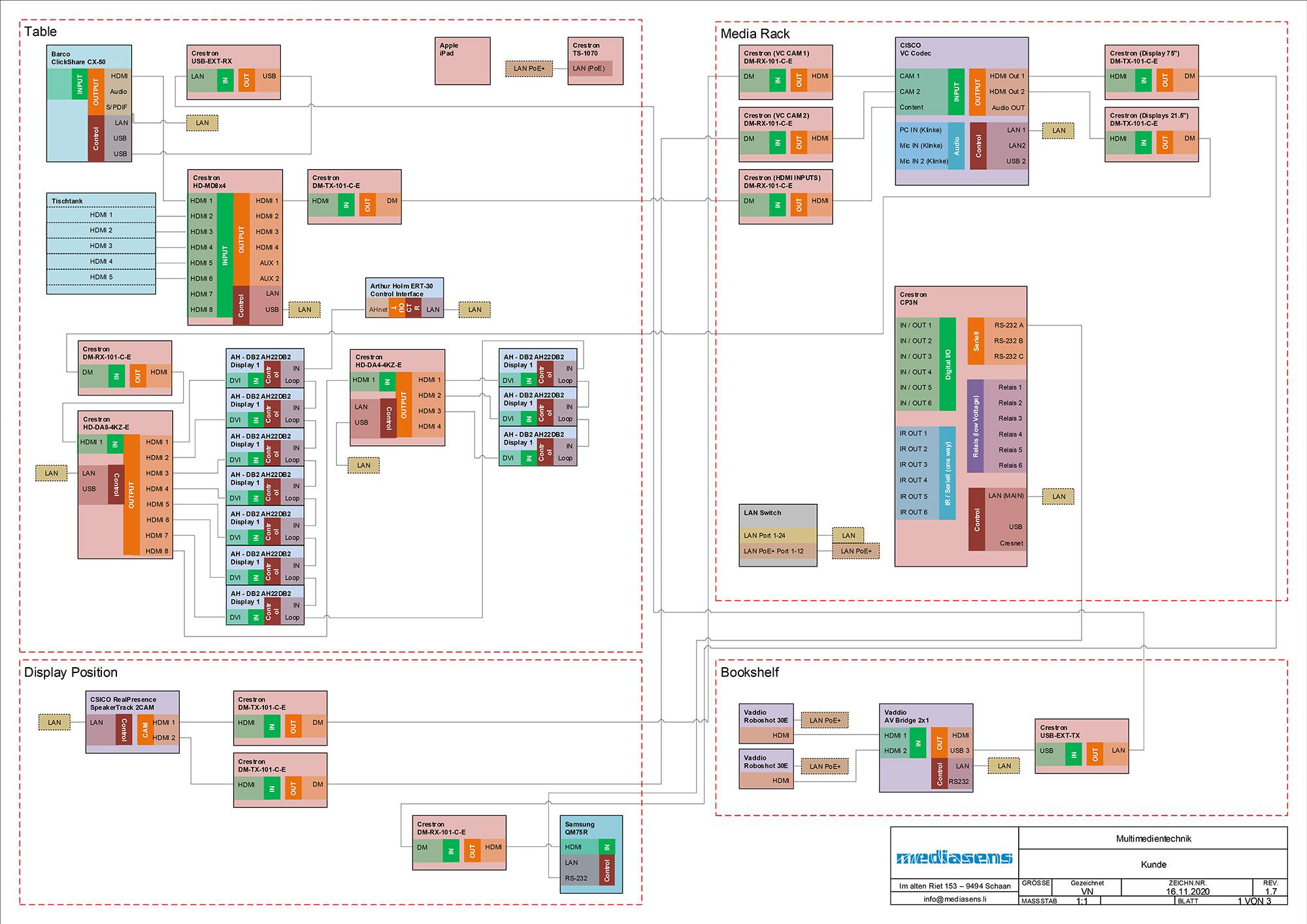 Schema Steuerungstechnik im Konferenzzimmer